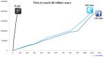 Crecimiento de Google+