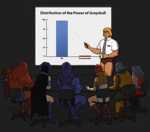 Distribucion del Poder de Grayskull